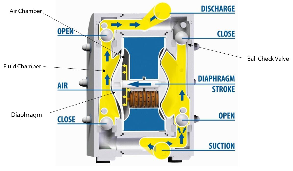 How Does a Diaphragm Pump work?