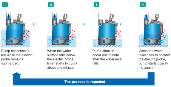 Submersible Pump - how does it work?