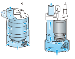 How does a submersible pump work?