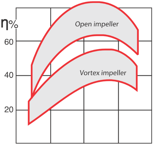 Energy efficiency difference between open and vortex impellers