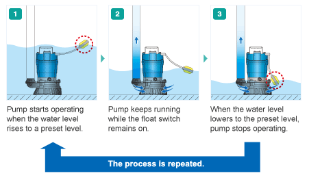 Working principle of a Submersible Pump